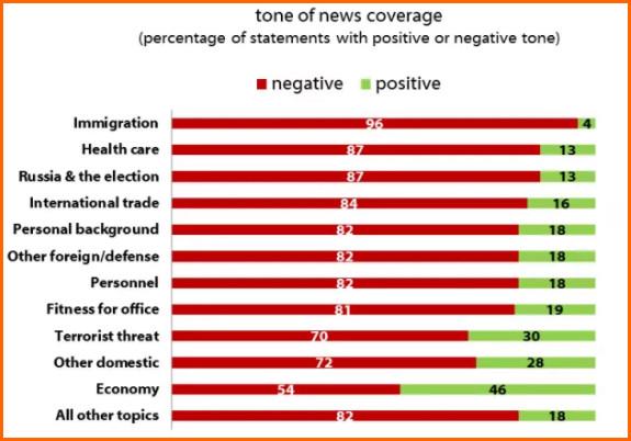 Studi Perbandingan Penyampaian Berita Negatif dan Positif