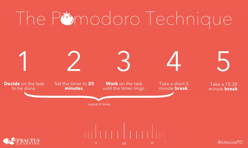 Teknik Pomodoro. Sumber Gambar: fractuslearning.com
